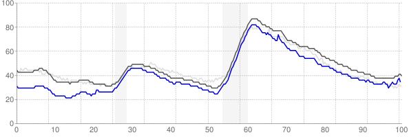 Phoenix, Arizona monthly unemployment rate chart